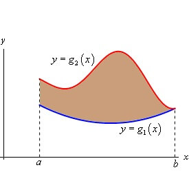 Applied math example area between two curves